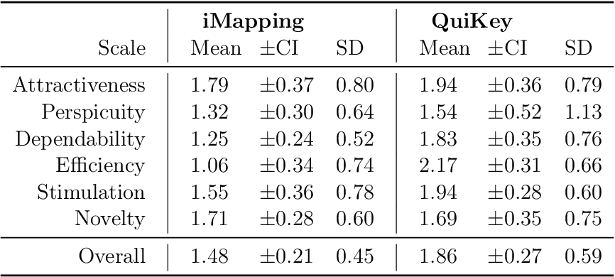 Table 6.6: UEQ Results: Mean scores, 95% confidence intervals and standard deviations of the six UEQ scales and the overall rating for both tools in comparison.