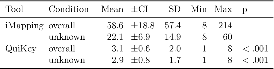Table 6.7: Finding is Faster in QuiKey: Mean times, 95% confidence intervals, standard deviations and range of the variable find for both tools in comparison – both overall and unknown condition only. p-values are calculated with a Wilcoxon test for paired samples.