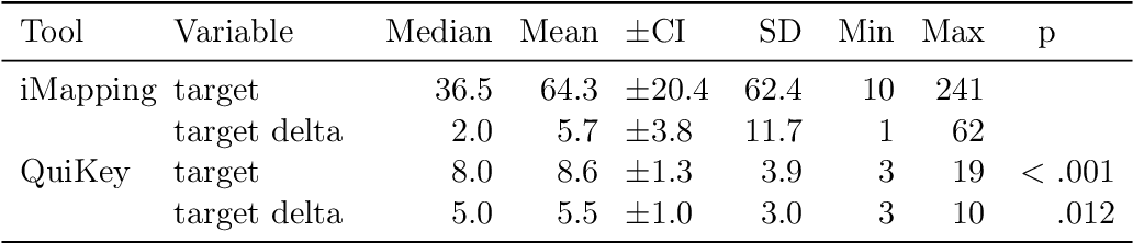 Table 6.8: Finding Linked Information is Faster in QuiKey: Median and mean times, 95% confidence intervals, standard deviations and range for the combined variable target (find + target delta) and the sub-task target delta alone for both tools in comparison. p-values are calculated with a Wilcoxon test for paired samples.