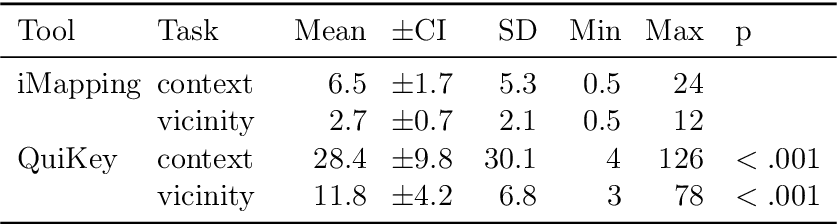 Table 6.9: Getting Overview is Faster in iMapping: Mean scores, 95% confidence intervals, standard deviations and range of the variables context and vicinity for both tools in comparison. A Wilcoxon test for paired samples was used to calculate p-values.