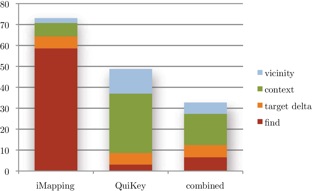 Figure 6.9: Overall Interaction Times in Seconds: For finding items, QuiKey is much faster. Overview (context and vicinity) is easier in iMapping. For overall performance, participants were fastest when allowed to use both tools combined.
