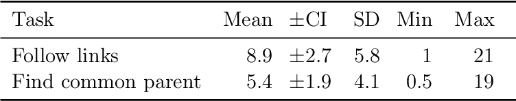 Table 6.10: Reading Complex Structures: Mean scores, 95% confidence intervals (CI), standard deviations (SD) and range of the time taken for the two parts of the task.