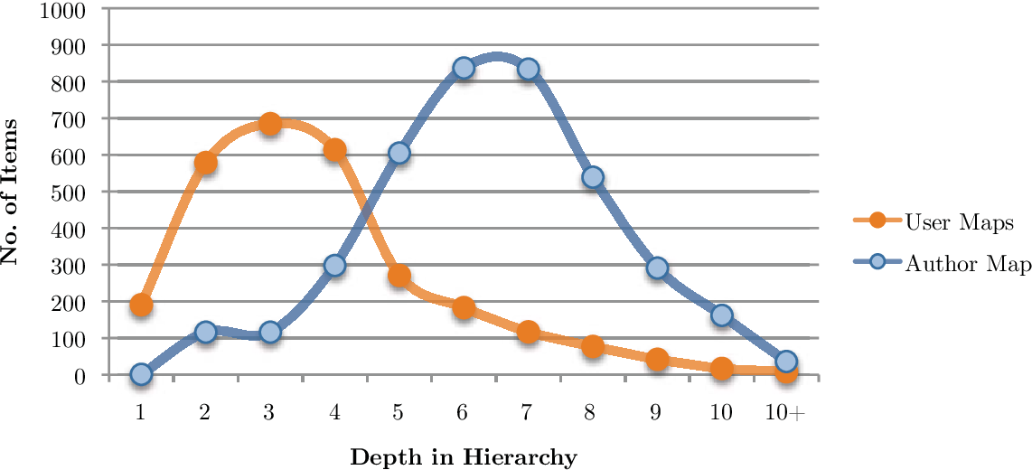 Figure 6.12: Hierarchical Depth of Items: Distribution of items' hierarchical depth – summed up over all nine users' maps (which had grown over 1–10 weeks) compared to the author's map (which has grown over 16 months).