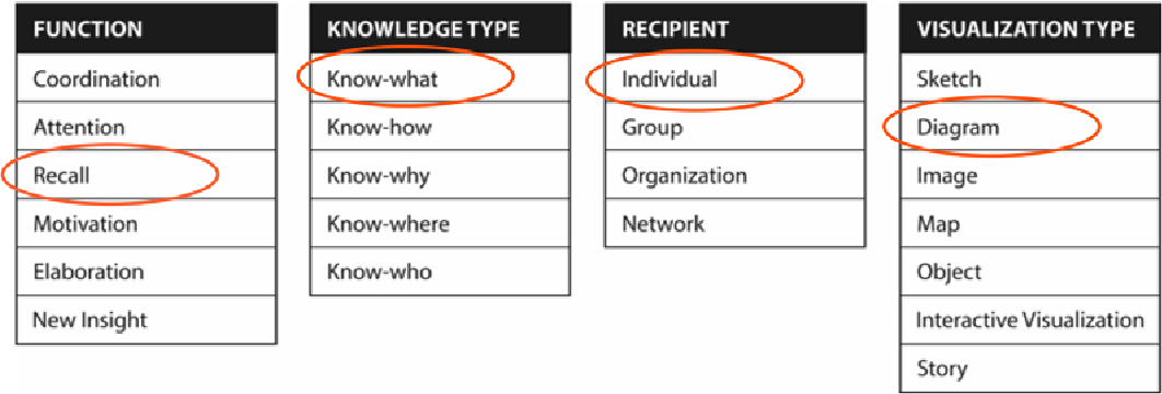 Figure 2.1: The Knowledge Visualization Framework of Burkhard (2005, p. 245). Marked are the categories that are primarily targeted in this thesis.