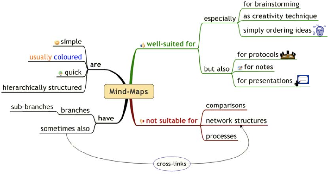 Figure 2.2: Example mind-map about mind-maps