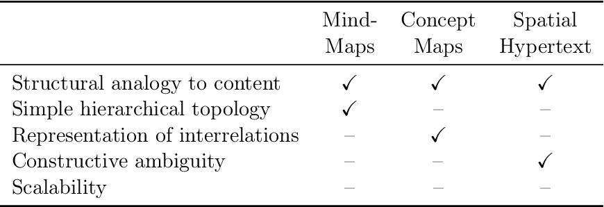 Table 2.1: Pros and cons of the three basic mapping approaches