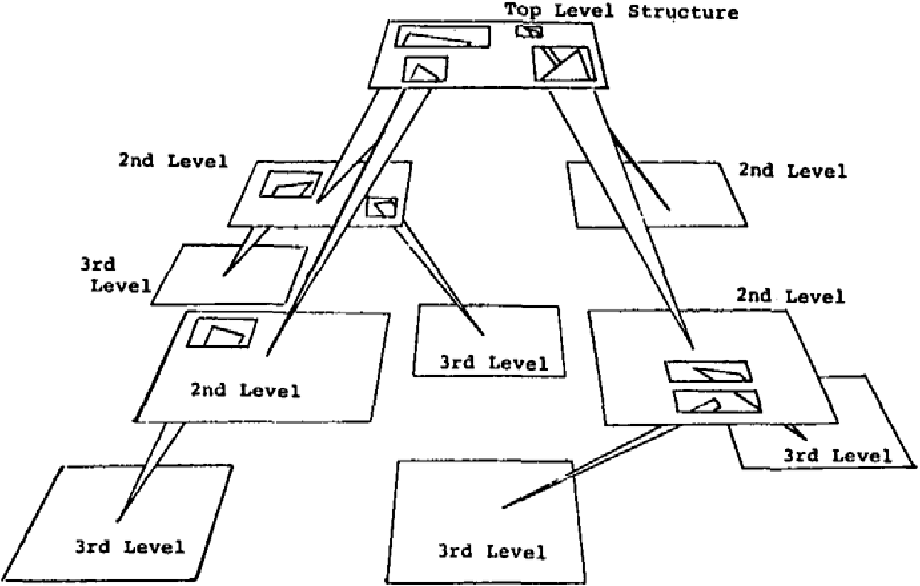 """Figure 2.5: Tree-Model of the SDMS Data Base: Visual content organized in a hierarchical structure with higher levels having hyperlinks (""""ports"""") to lower levels. (Figure taken from (Donelson, 1978, p. 208))"""