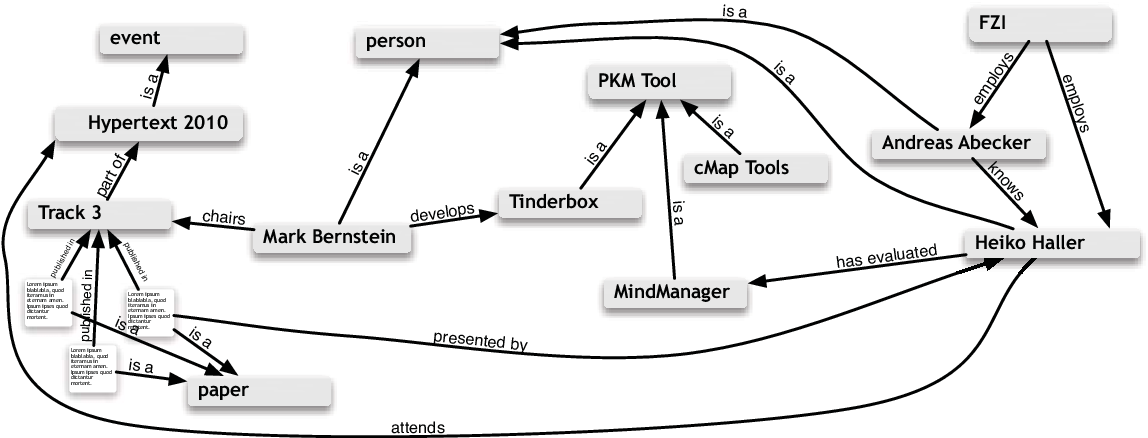 Figure 4.4: Tangle Compared: Example of a semantic net rendered as a flat graph.