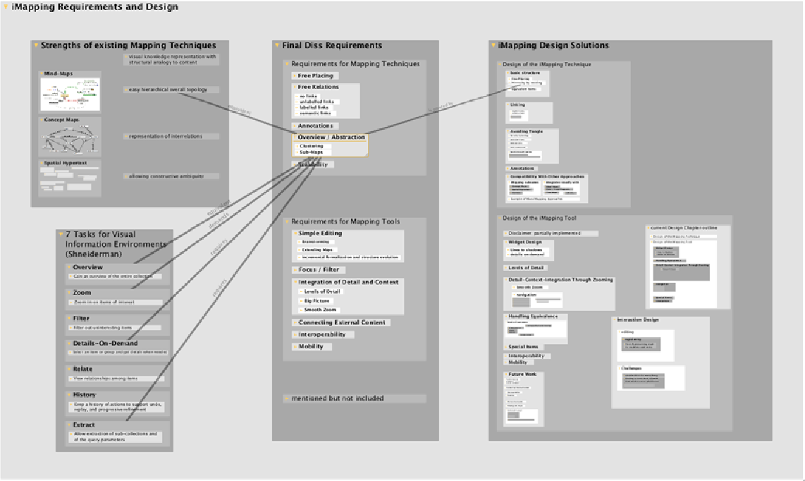 Figure 4.7: Links on Demand: Screen shot of the same sub map as Figure 4.6 but with only links from and to one item visible.