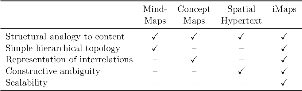 Table 4.1: iMapping in comparison with the three basic mapping techniques. (This is Table 2.1 with an additional column for iMaps.)
