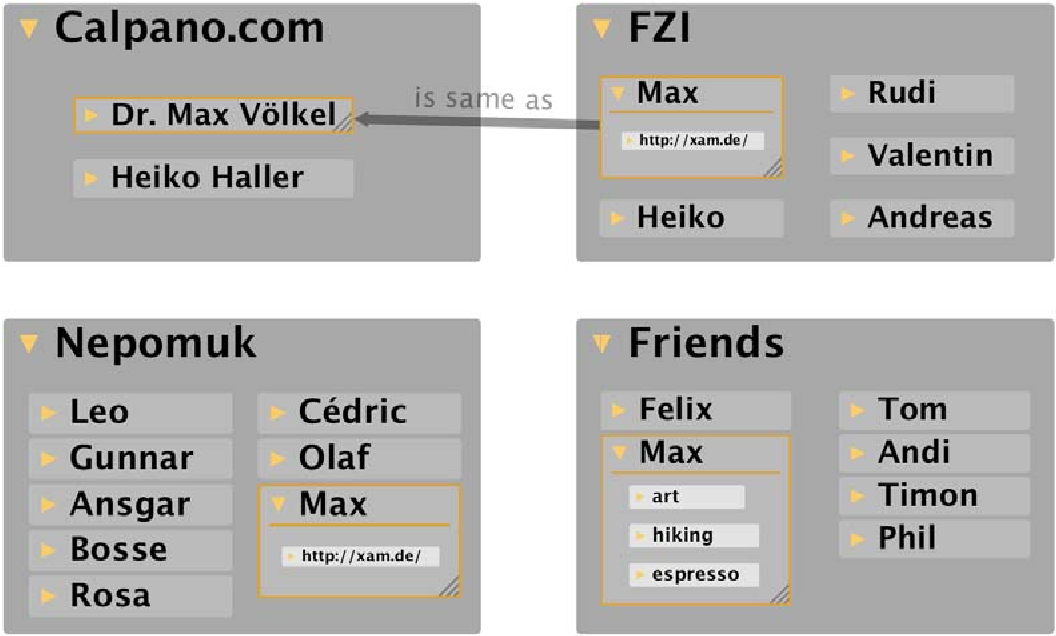 Figure 4.17: Different Kinds of Equivalence: The item Max in FZI has a mirror in Nepomuk, an equivalent item in Friends and a logically same item in Calpano.com