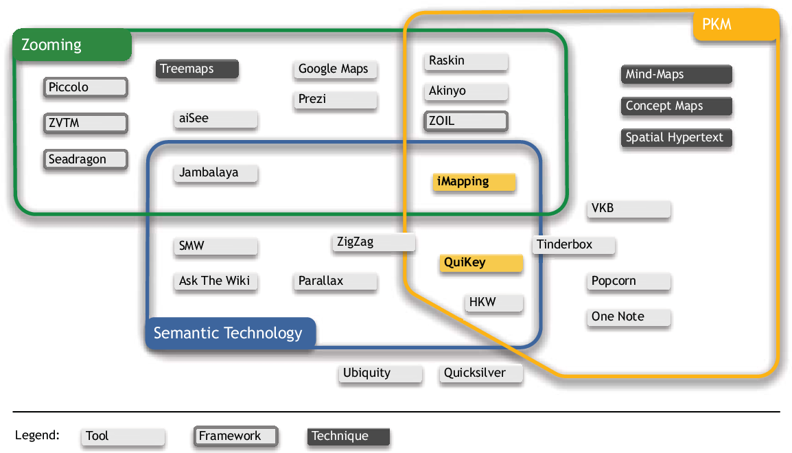 Figure 4.21: Related Work: Tools, techniques and frameworks in relation to iMapping and QuiKey. Tools that are not described in this section are covered by QuiKey's related work in Section 5.4. Items that overlap category borders could not be clearly classified, Tinderbox, e. g., does not support formal semantic modeling and reasoning, but does offer persistent structured queries over user-defined relation types.