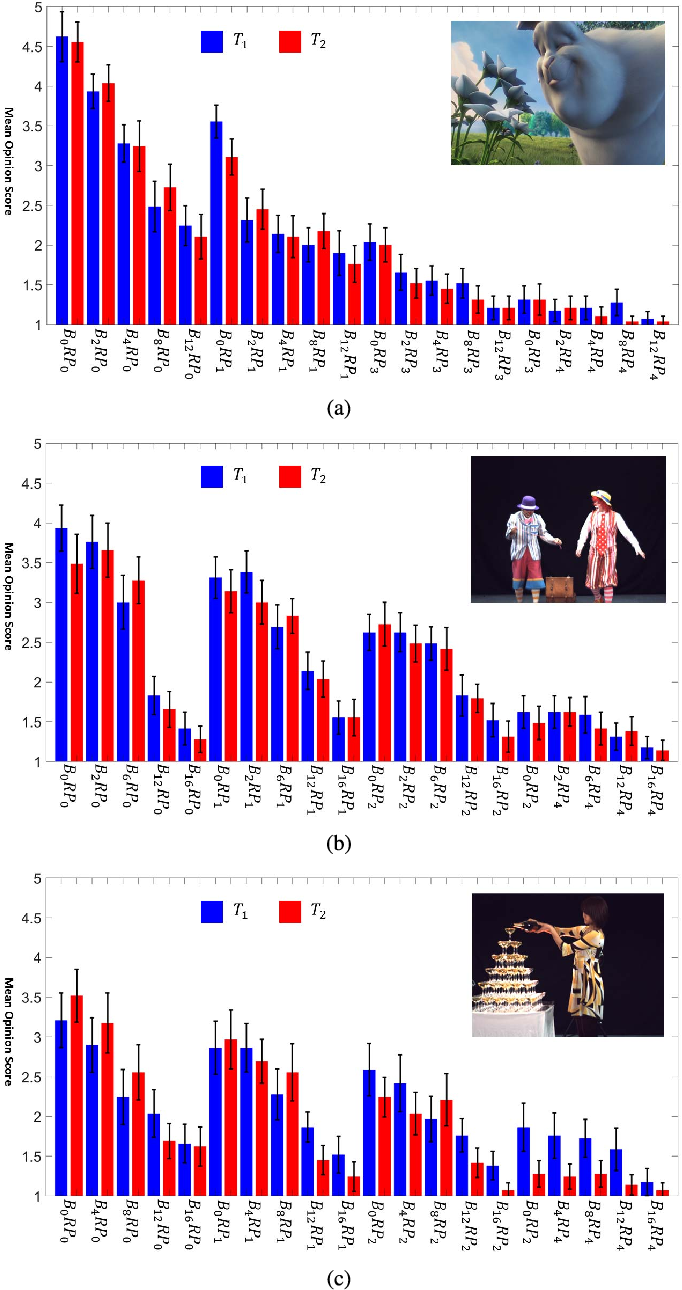 Figure 4 for Prediction of the Influence of Navigation Scan-path on Perceived Quality of Free-Viewpoint Videos