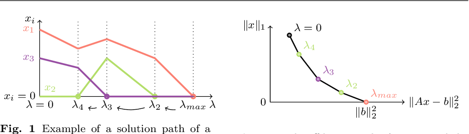 Figure 1 for A Homotopy-based Algorithm for Sparse Multiple Right-hand Sides Nonnegative Least Squares