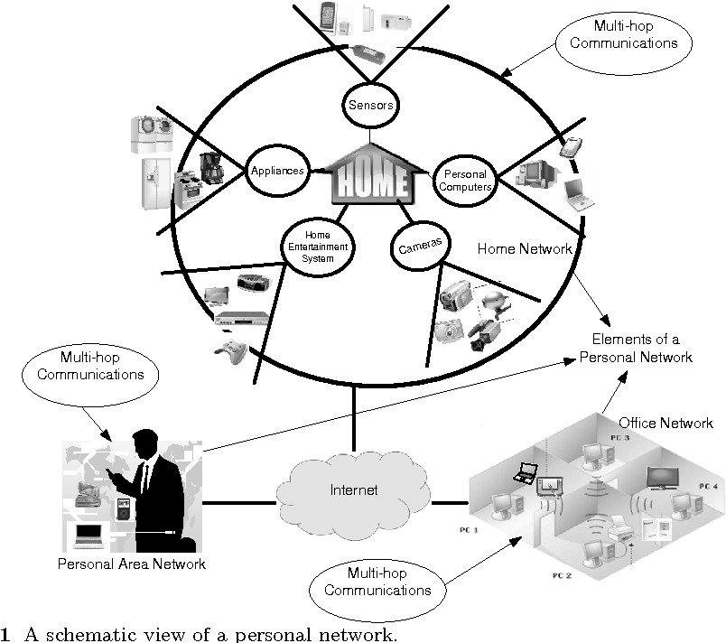 battery aware routing in personal networks semantic scholar Typical Home Network Diagram