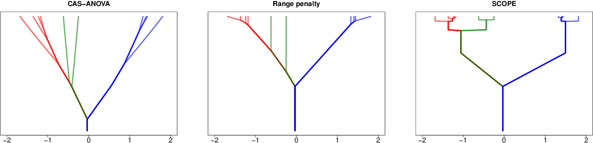 Figure 1 for Modelling High-Dimensional Categorical Data Using Nonconvex Fusion Penalties