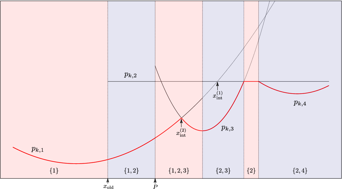 Figure 3 for Modelling High-Dimensional Categorical Data Using Nonconvex Fusion Penalties
