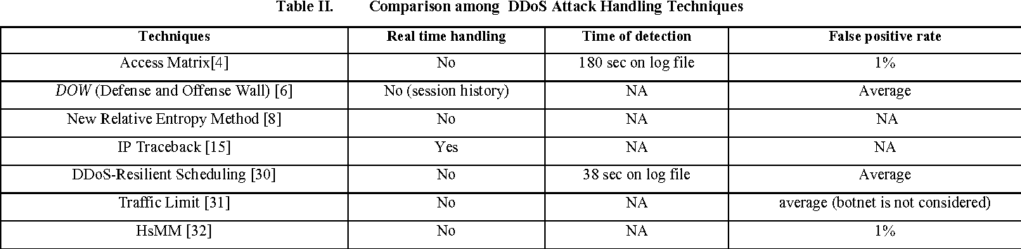 Classification of DDoS attack tools and its handling techniques and