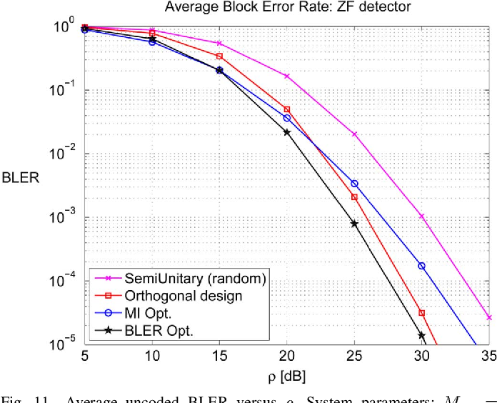 Figure 11 from Design of Linear Dispersion Codes for Practical MIMO