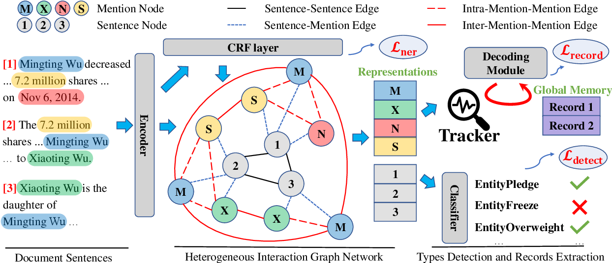 Figure 3 for Document-level Event Extraction via Heterogeneous Graph-based Interaction Model with a Tracker