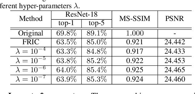 Figure 2 for Discernible Compressed Images via Deep Perception Consistency