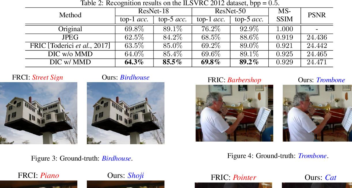 Figure 4 for Discernible Compressed Images via Deep Perception Consistency