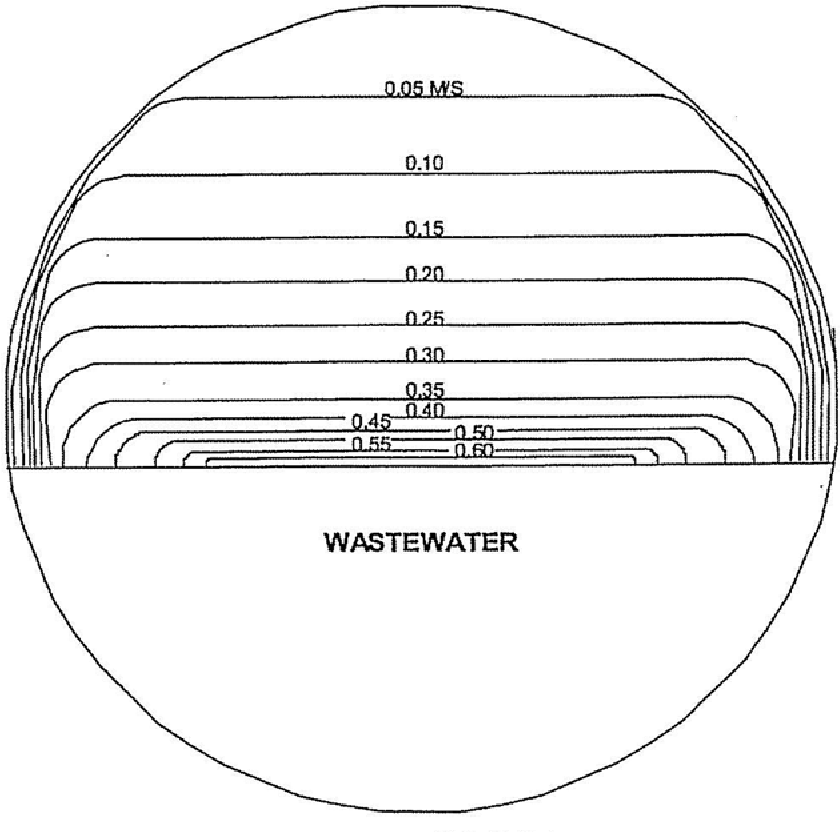 Figure 6 1 From 0 Sewer Ventilation 6 1 Literature Search