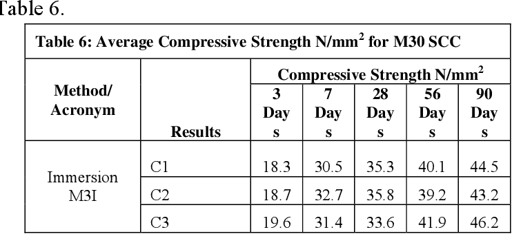 Self consolidating concrete compressive strength at 7