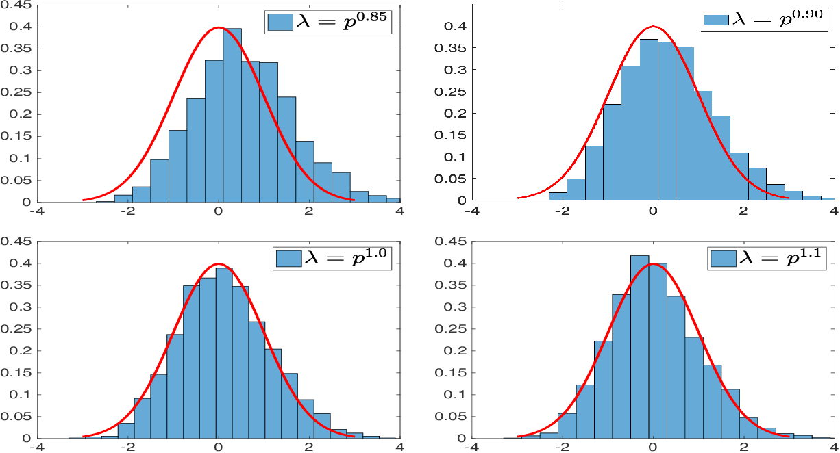 Figure 3 for Inference for Low-rank Tensors -- No Need to Debias