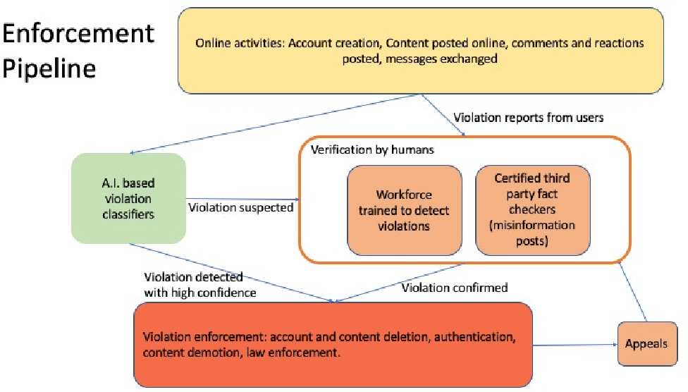 Figure 2 for Preserving Integrity in Online Social Networks