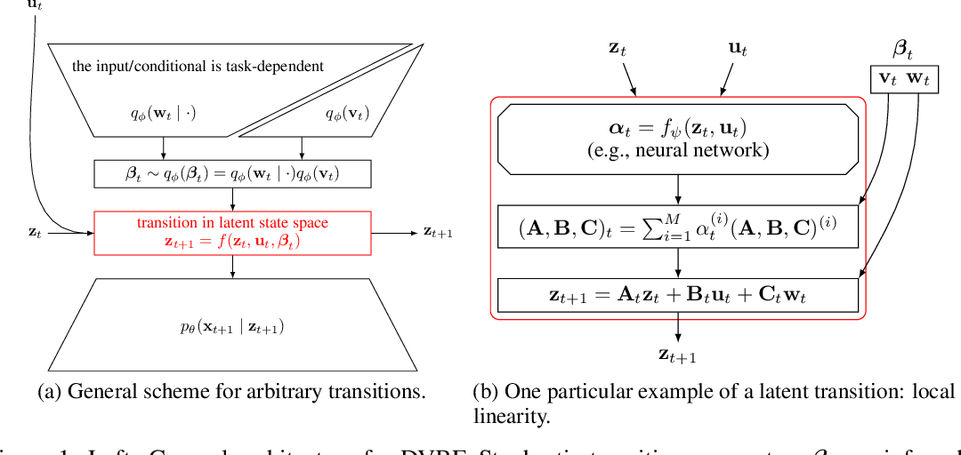 Figure 1 for Deep Variational Bayes Filters: Unsupervised Learning of State Space Models from Raw Data