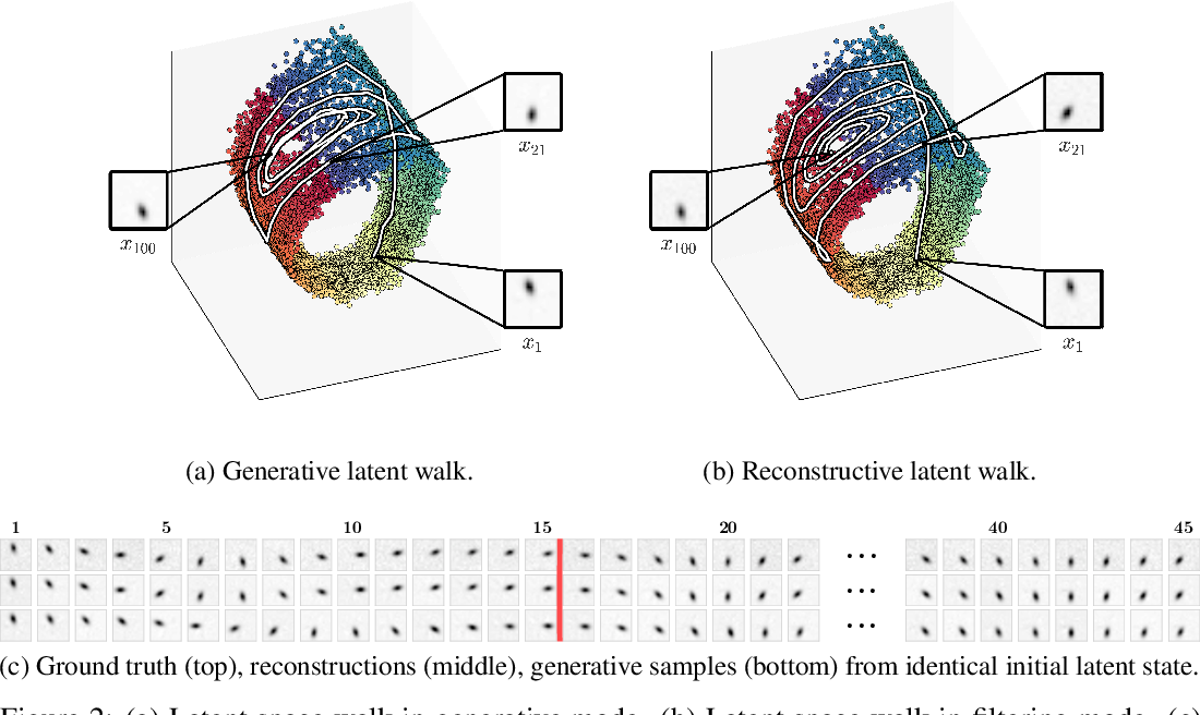 Figure 2 for Deep Variational Bayes Filters: Unsupervised Learning of State Space Models from Raw Data