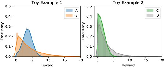 Figure 1 for Quantile Bandits for Best Arms Identification with Concentration Inequalities
