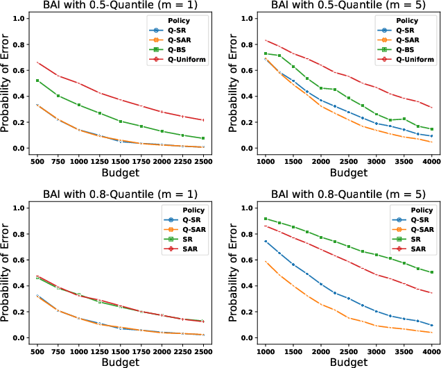 Figure 4 for Quantile Bandits for Best Arms Identification with Concentration Inequalities