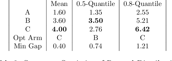 Figure 3 for Quantile Bandits for Best Arms Identification with Concentration Inequalities