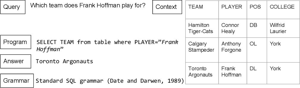 Figure 1 for A Survey on Semantic Parsing