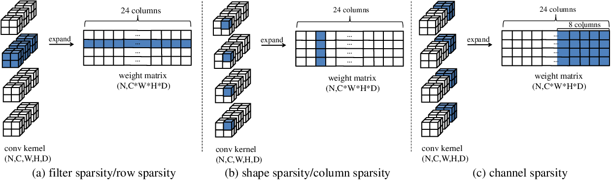 Figure 1 for Three Dimensional Convolutional Neural Network Pruning with Regularization-Based Method