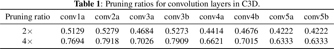 Figure 2 for Three Dimensional Convolutional Neural Network Pruning with Regularization-Based Method