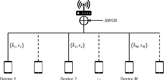 Figure 1 for Federated Edge Learning with Misaligned Over-The-Air Computation