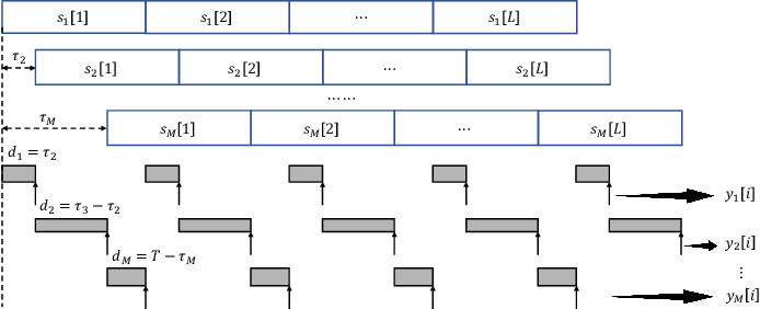 Figure 3 for Federated Edge Learning with Misaligned Over-The-Air Computation