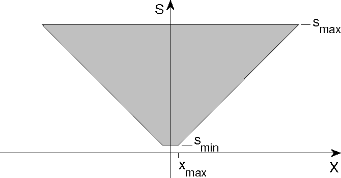 Figure 3 for Computational role of eccentricity dependent cortical magnification