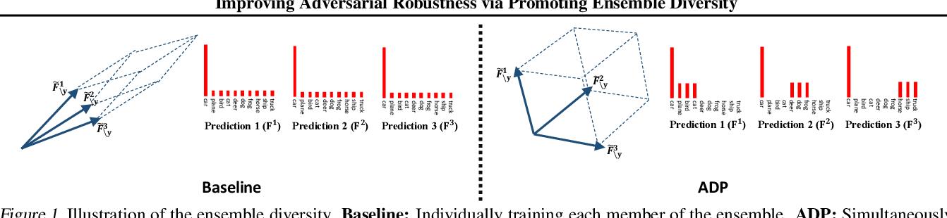 Figure 1 for Improving Adversarial Robustness via Promoting Ensemble Diversity
