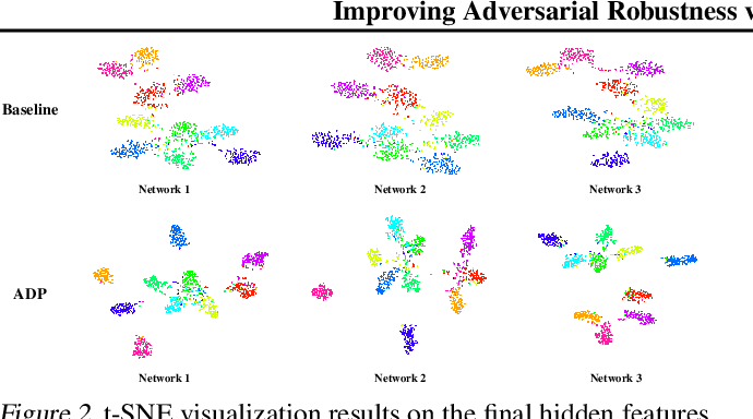 Figure 3 for Improving Adversarial Robustness via Promoting Ensemble Diversity