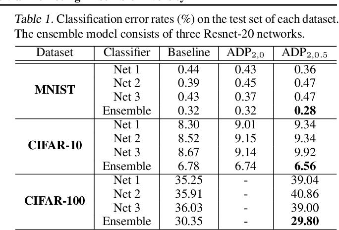 Figure 2 for Improving Adversarial Robustness via Promoting Ensemble Diversity