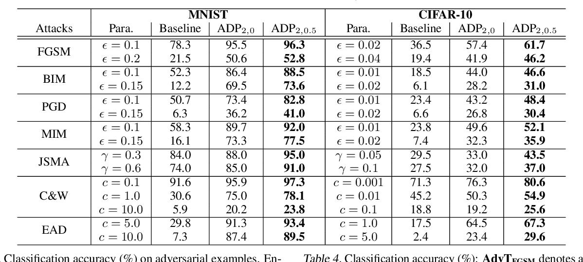 Figure 4 for Improving Adversarial Robustness via Promoting Ensemble Diversity