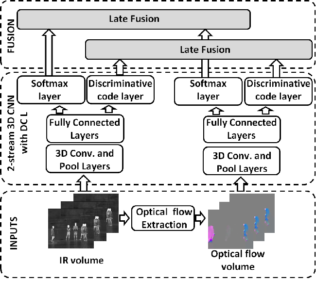 Figure 1 for Learning Spatiotemporal Features for Infrared Action Recognition with 3D Convolutional Neural Networks
