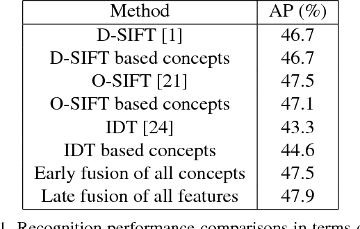 Figure 2 for Learning Spatiotemporal Features for Infrared Action Recognition with 3D Convolutional Neural Networks