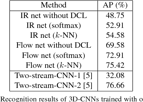 Figure 4 for Learning Spatiotemporal Features for Infrared Action Recognition with 3D Convolutional Neural Networks