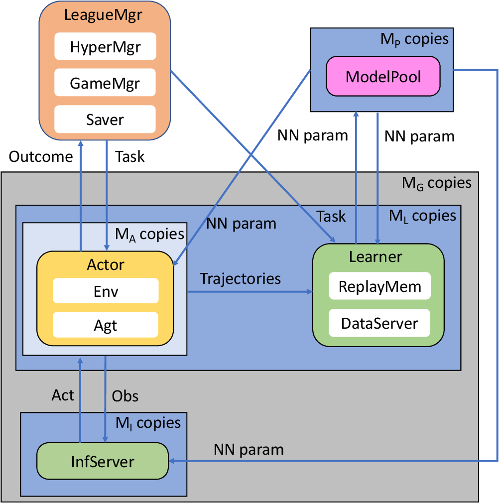 Figure 1 for TLeague: A Framework for Competitive Self-Play based Distributed Multi-Agent Reinforcement Learning