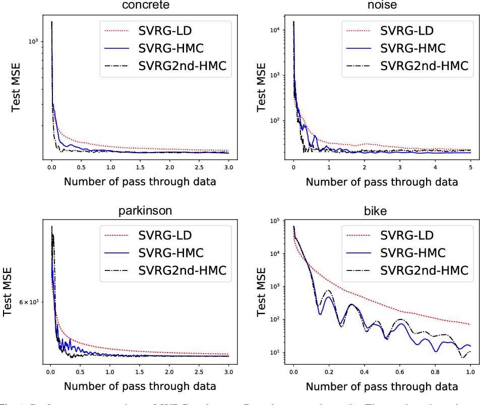 Figure 2 for Stochastic Gradient Hamiltonian Monte Carlo with Variance Reduction for Bayesian Inference
